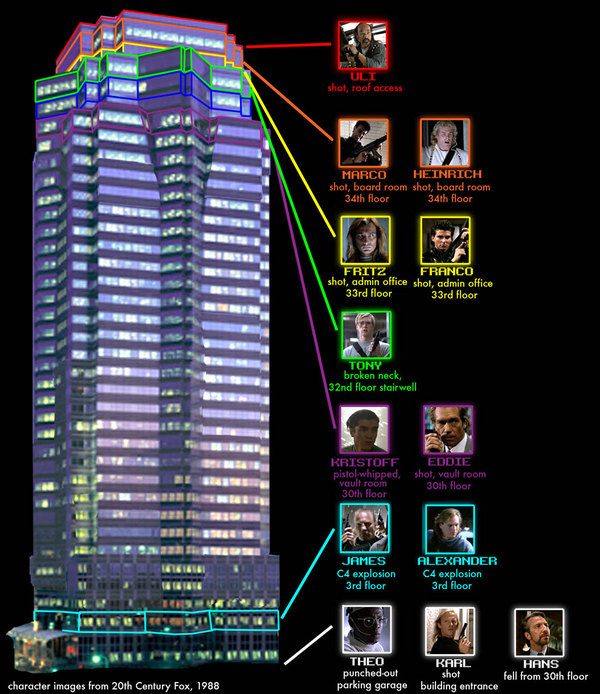 nakatomi-plaza-who-died-where-17088-1265746616-16